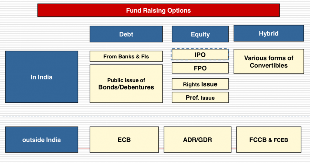 Various options for Raising Capital