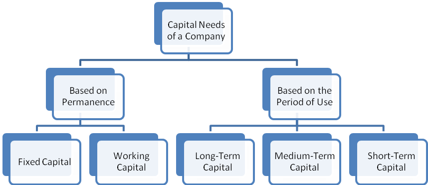 Classification of Capital needs in raising capital